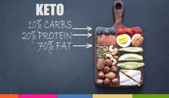 Dieta keto: cómo surgió, qué es y beneficios